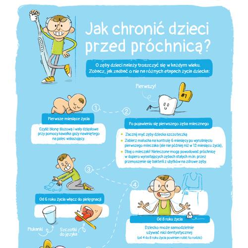 Jak chronić dzieci przed próchnicą