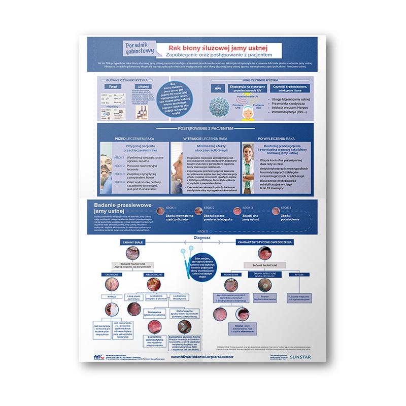 plakat - Rak błony śluzowej jamy ustnej - zapobieganie i postępowanie